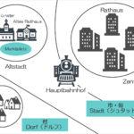 ドイツ旅行前に知っておきたい街の構造とドイツ語